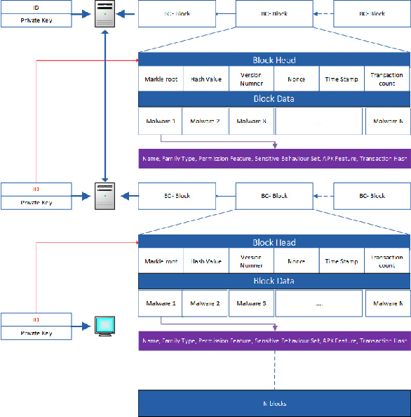 Figure 4 for IoTMalware: Android IoT Malware Detection based on Deep Neural Network and Blockchain Technology