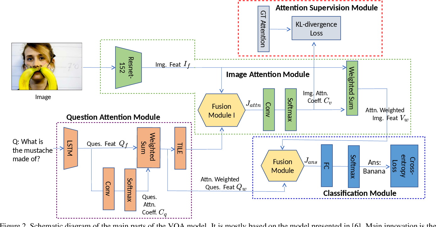 Figure 3 for Interpretable Visual Question Answering by Visual Grounding from Attention Supervision Mining