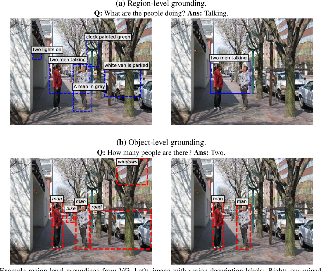 Figure 4 for Interpretable Visual Question Answering by Visual Grounding from Attention Supervision Mining