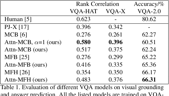 Figure 2 for Interpretable Visual Question Answering by Visual Grounding from Attention Supervision Mining