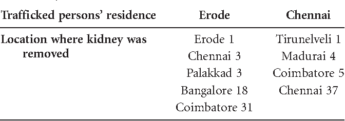 Table 3 from Human trafficking for organ removal in India: a victim