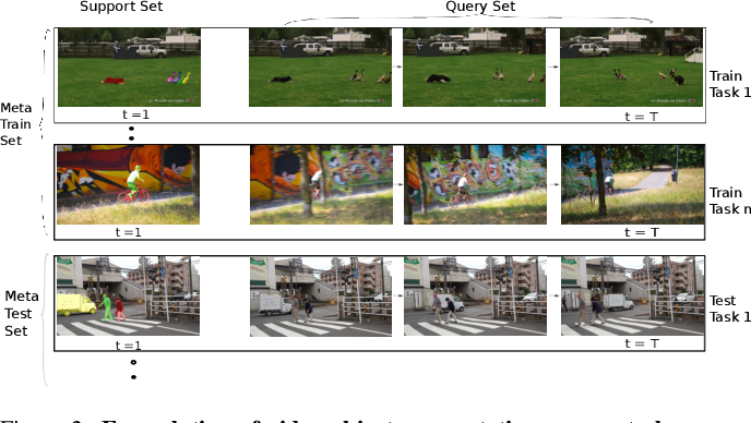 Figure 2 for Meta Learning Deep Visual Words for Fast Video Object Segmentation