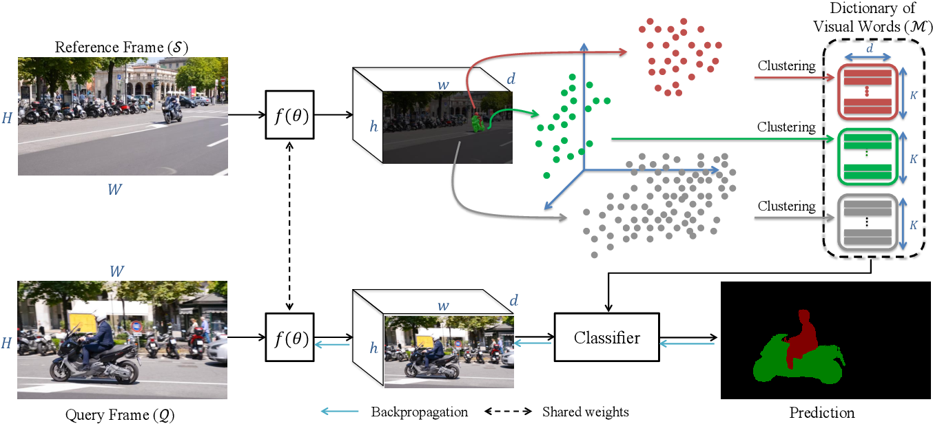 Figure 4 for Meta Learning Deep Visual Words for Fast Video Object Segmentation
