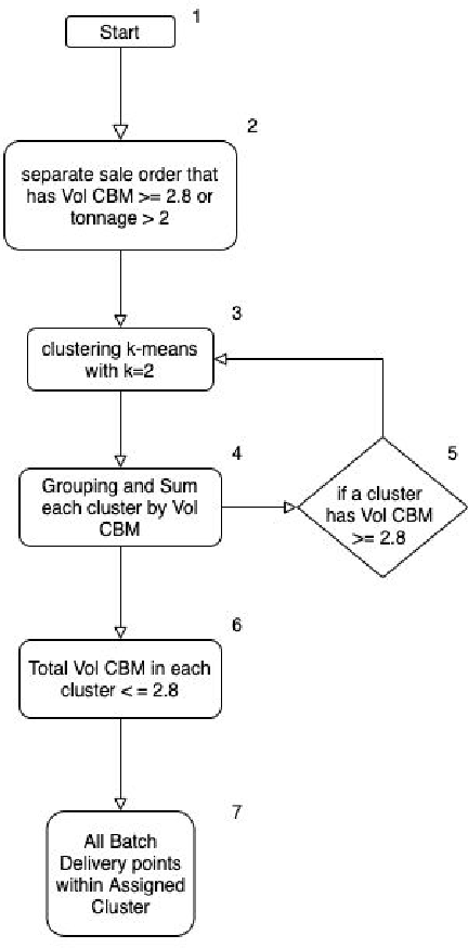 Figure 1 for Optimizing Planning Service Territories by Dividing Into Compact Several Sub-areas Using Binary K-means Clustering According Vehicle Constraints