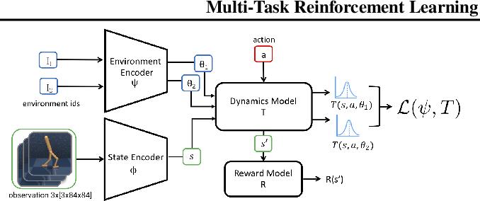 Figure 1 for Multi-Task Reinforcement Learning as a Hidden-Parameter Block MDP
