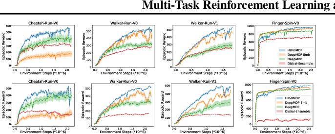 Figure 2 for Multi-Task Reinforcement Learning as a Hidden-Parameter Block MDP