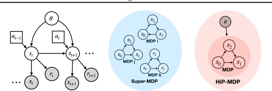 Figure 3 for Multi-Task Reinforcement Learning as a Hidden-Parameter Block MDP