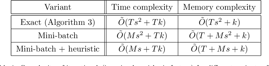 Figure 1 for Escaping the Curse of Dimensionality in Similarity Learning: Efficient Frank-Wolfe Algorithm and Generalization Bounds