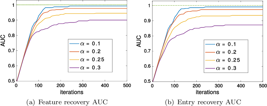 Figure 2 for Escaping the Curse of Dimensionality in Similarity Learning: Efficient Frank-Wolfe Algorithm and Generalization Bounds