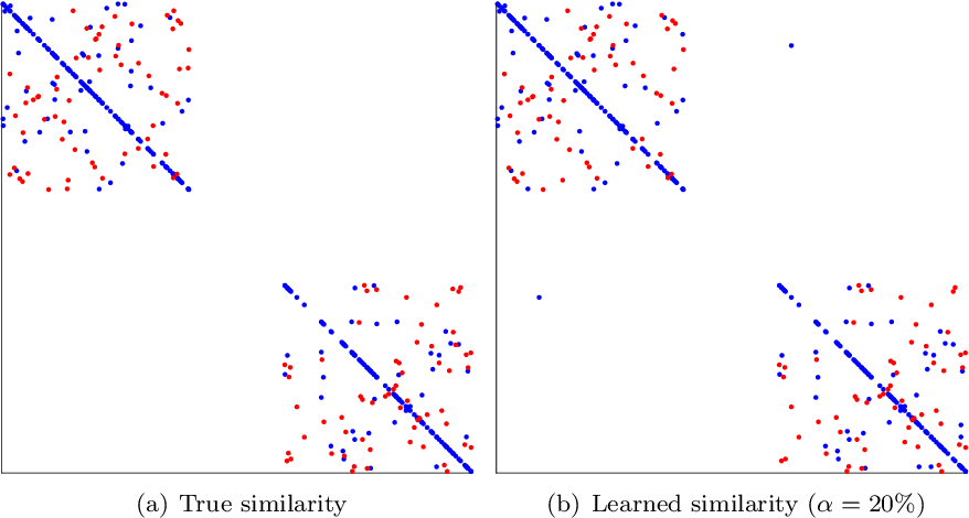 Figure 3 for Escaping the Curse of Dimensionality in Similarity Learning: Efficient Frank-Wolfe Algorithm and Generalization Bounds