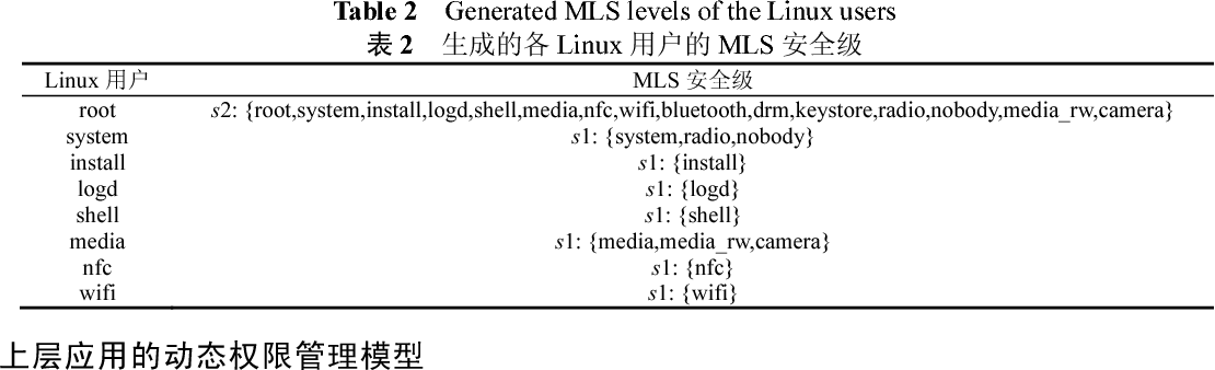 PDF] Android Multi-Level System Permission Management