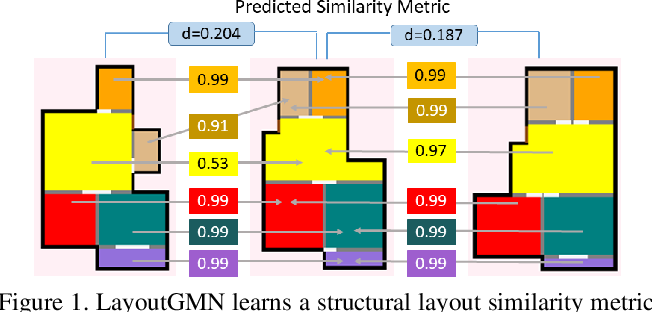 Figure 1 for LayoutGMN: Neural Graph Matching for Structural Layout Similarity