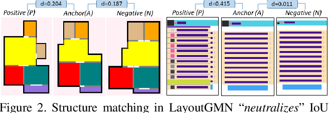 Figure 3 for LayoutGMN: Neural Graph Matching for Structural Layout Similarity