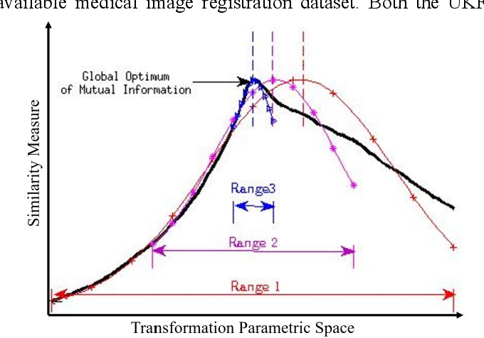 Figure 1 for A Distance Oriented Kalman Filter Particle Swarm Optimizer Applied to Multi-Modality Image Registration