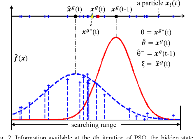 Figure 2 for A Distance Oriented Kalman Filter Particle Swarm Optimizer Applied to Multi-Modality Image Registration