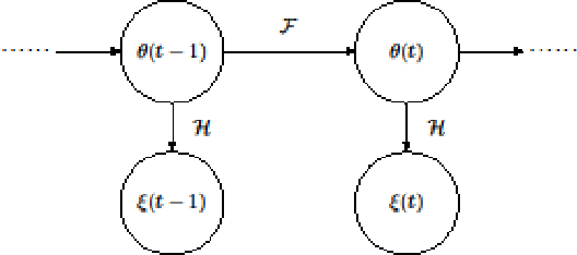 Figure 3 for A Distance Oriented Kalman Filter Particle Swarm Optimizer Applied to Multi-Modality Image Registration