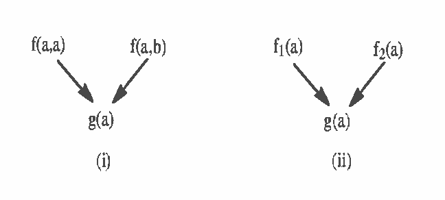 Figure 1 for Generating Bayesian Networks from Probability Logic Knowledge Bases