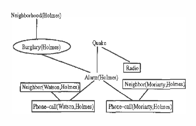 Figure 3 for Generating Bayesian Networks from Probability Logic Knowledge Bases