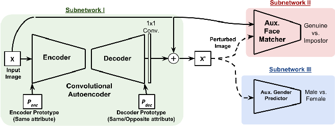 Figure 3 for Gender Privacy: An Ensemble of Semi Adversarial Networks for Confounding Arbitrary Gender Classifiers