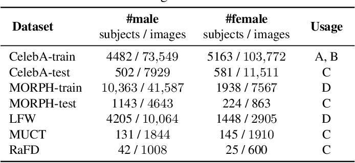 Figure 2 for Gender Privacy: An Ensemble of Semi Adversarial Networks for Confounding Arbitrary Gender Classifiers