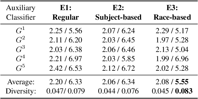Figure 4 for Gender Privacy: An Ensemble of Semi Adversarial Networks for Confounding Arbitrary Gender Classifiers