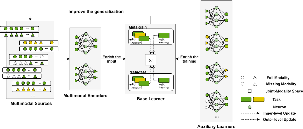 Figure 1 for Multimodality in Meta-Learning: A Comprehensive Survey
