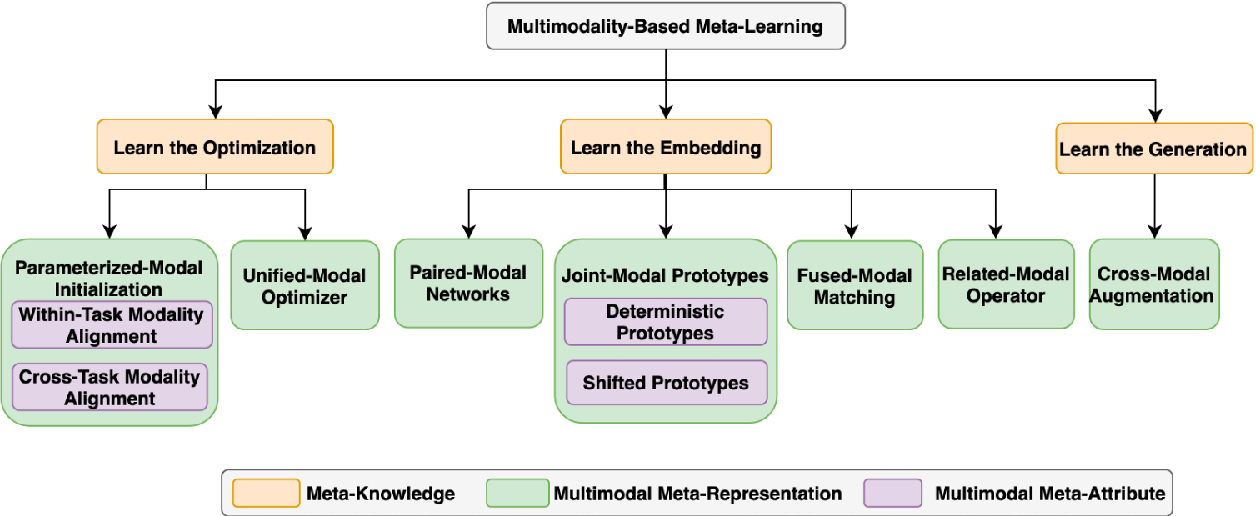 Figure 3 for Multimodality in Meta-Learning: A Comprehensive Survey