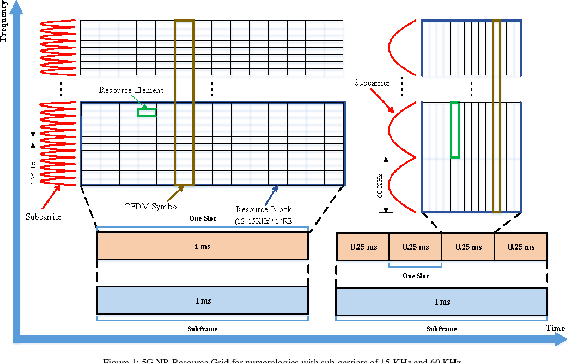 Figure 1 for Radio Resource Allocation in 5G New Radio: A Neural Networks Based Approach)