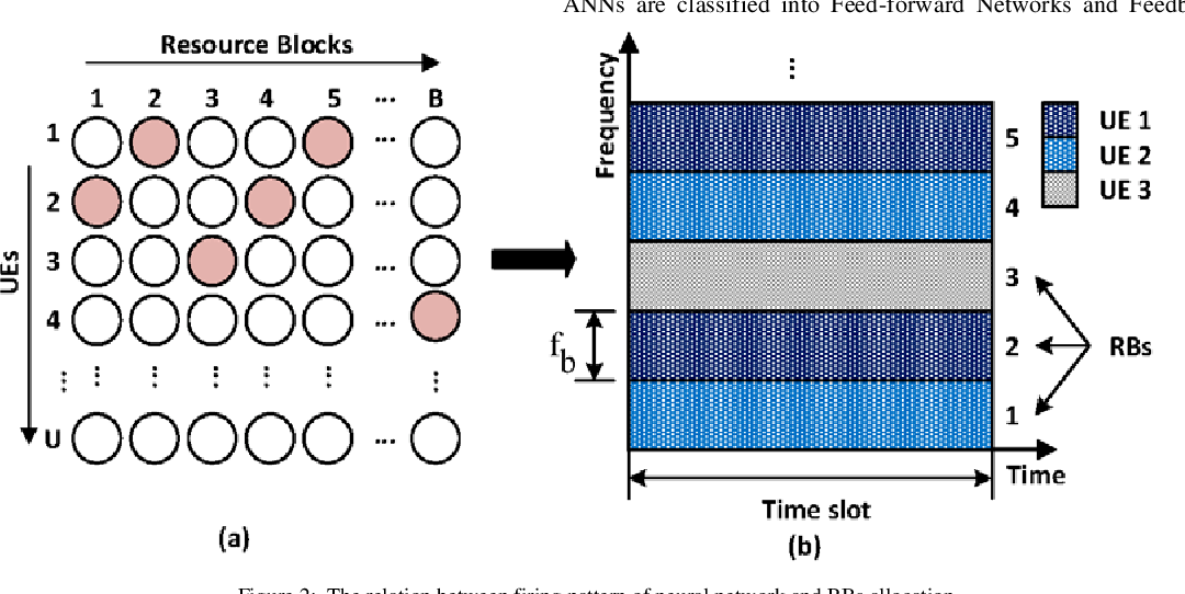 Figure 2 for Radio Resource Allocation in 5G New Radio: A Neural Networks Based Approach)