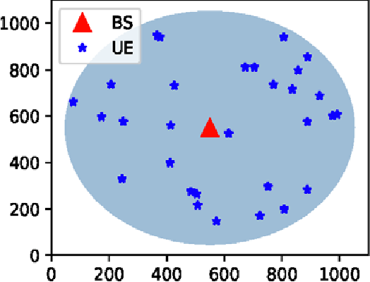 Figure 3 for Radio Resource Allocation in 5G New Radio: A Neural Networks Based Approach)