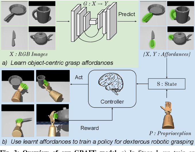 Figure 1 for Dexterous Robotic Grasping with Object-Centric Visual Affordances