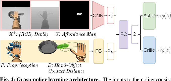 Figure 2 for Dexterous Robotic Grasping with Object-Centric Visual Affordances