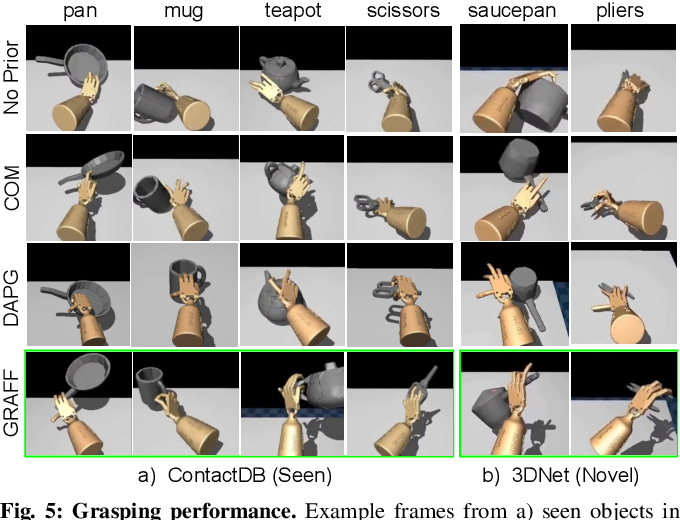 Figure 3 for Dexterous Robotic Grasping with Object-Centric Visual Affordances