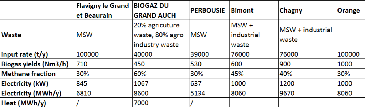 PDF] Feasibility Study of running an Anaerobic Digestion