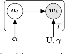 Figure 1 for A Generative Product-of-Filters Model of Audio