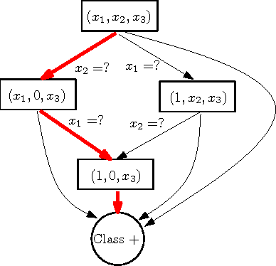 Figure 1 for A Reinforcement Learning Approach to Online Learning of Decision Trees