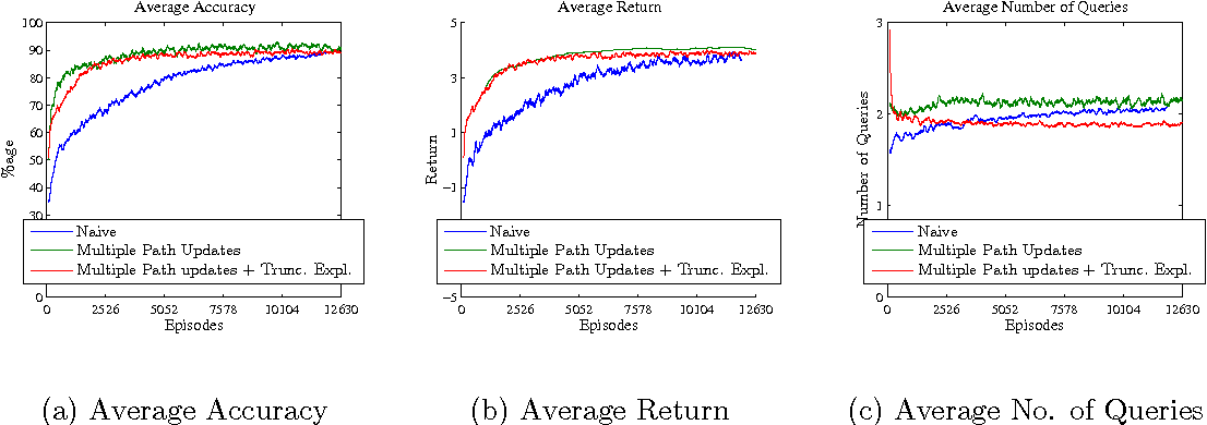 Figure 4 for A Reinforcement Learning Approach to Online Learning of Decision Trees