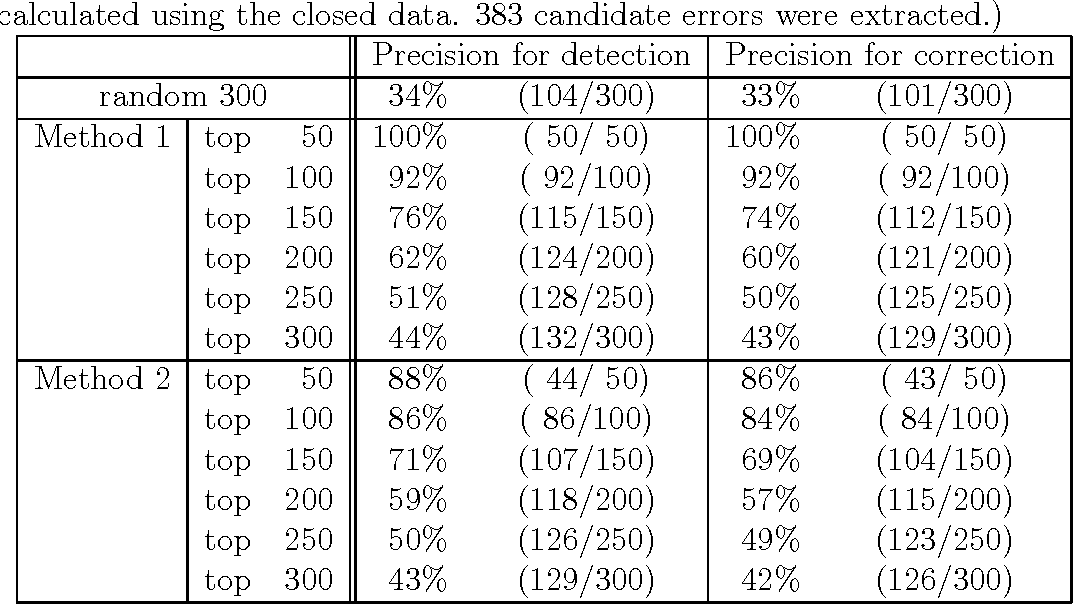 Figure 4 for Correction of Errors in a Modality Corpus Used for Machine Translation by Using Machine-learning Method