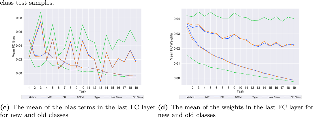 Figure 2 for Online Continual Learning in Image Classification: An Empirical Survey