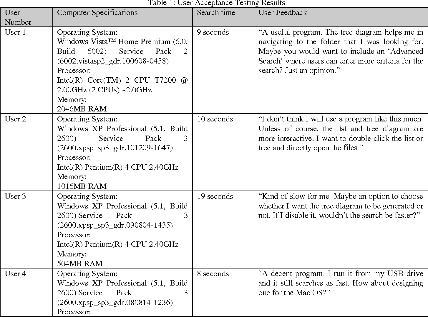 Visual representation of searched results using tree diagram table 1 ccuart Images