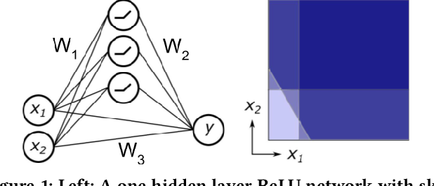 Figure 1 for Fine-Grained System Identification of Nonlinear Neural Circuits
