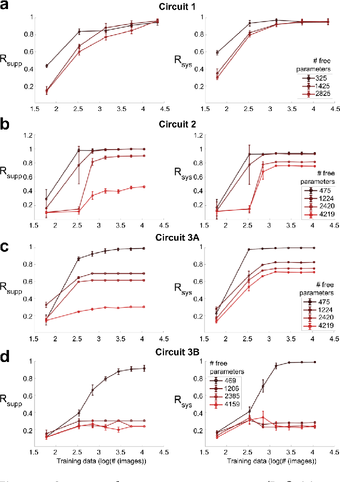 Figure 3 for Fine-Grained System Identification of Nonlinear Neural Circuits