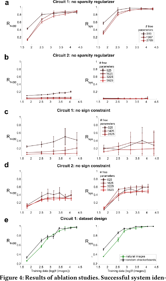 Figure 4 for Fine-Grained System Identification of Nonlinear Neural Circuits