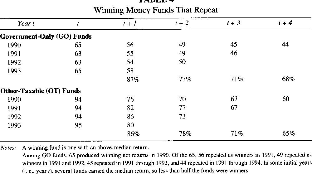 Performance and persistence in money market fund returns - Semantic