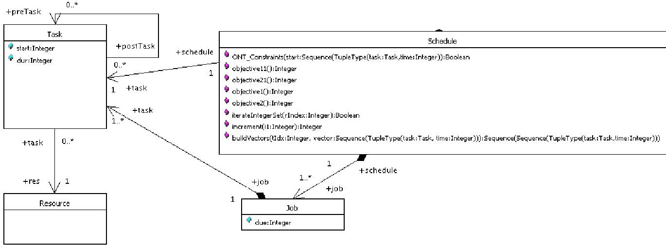 Figure 2 from using uml and ocl for representing multiobjective figure 2 class diagram for the job scheduling system ccuart Choice Image