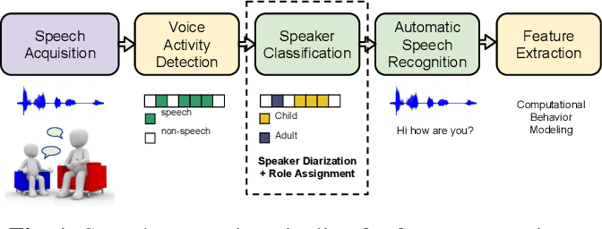 Figure 1 for Learning Domain Invariant Representations for Child-Adult Classification from Speech