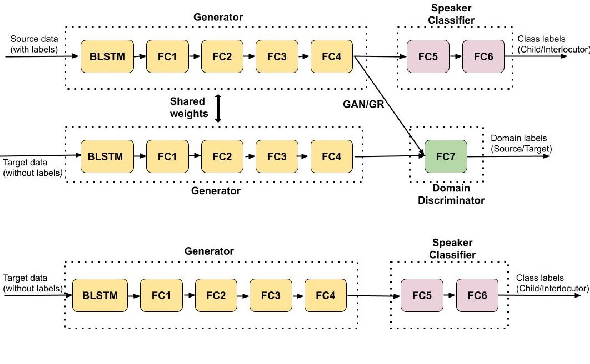 Figure 3 for Learning Domain Invariant Representations for Child-Adult Classification from Speech