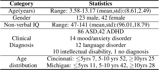 Figure 2 for Learning Domain Invariant Representations for Child-Adult Classification from Speech