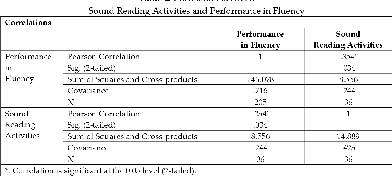 - PDF] INFLUENCE OF READING ACTIVITIES ON PERFORMANCE IN READING