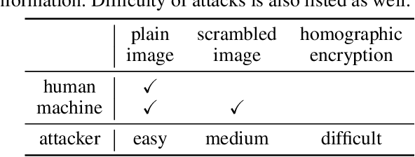 Figure 1 for Block-wise Scrambled Image Recognition Using Adaptation Network